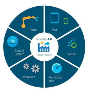 Industry 4.0 Cycle