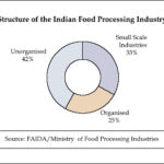 Top 5 Issues Keeping Food Processing Industries up at Night