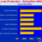 Benefits of Lean Manufacturing to SME/MSME