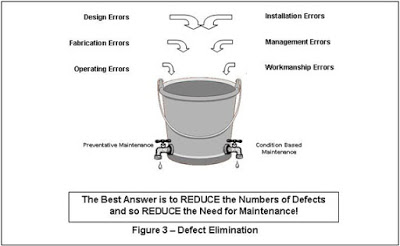Defects in Manufacturing Process