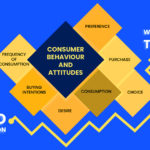 Food business ideas generated due to changes in consumer behavior
